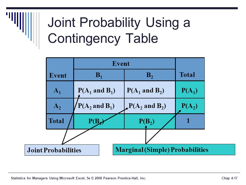 Statistics for Managers Using Microsoft Excel, 5e © 2008 Pearson Prentice-Hall, Inc.Chap 4-17 Joint Probability Using a Contingency Table P(A 1 and B 2 )P(A 1 ) Total Event P(A 2 and B 1 ) P(A 1 and B 1 ) Event Total 1 Joint Probabilities Marginal (Simple) Probabilities A 1 A 2 B1B1 B2B2 P(B 1 ) P(B 2 ) P(A 2 and B 2 )P(A 2 )