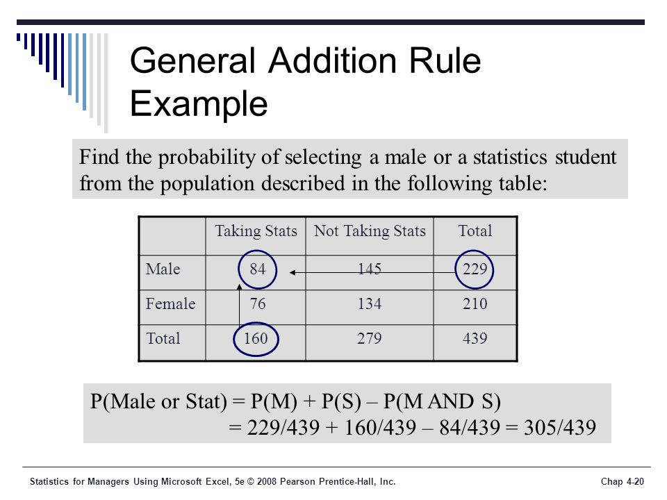 Statistics for Managers Using Microsoft Excel, 5e © 2008 Pearson Prentice-Hall, Inc.Chap 4-20 General Addition Rule Example Taking StatsNot Taking StatsTotal Male Female Total Find the probability of selecting a male or a statistics student from the population described in the following table: P(Male or Stat) = P(M) + P(S) – P(M AND S) = 229/ /439 – 84/439 = 305/439
