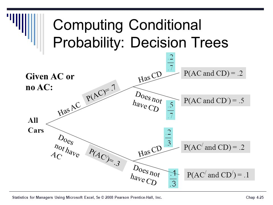 Statistics for Managers Using Microsoft Excel, 5e © 2008 Pearson Prentice-Hall, Inc.Chap 4-25 Computing Conditional Probability: Decision Trees Has AC Does not have AC Has CD Does not have CD Has CD Does not have CD P(AC)=.7 P(AC / )=.3 P(AC and CD) =.2 P(AC and CD / ) =.5 P(AC / and CD / ) =.1 P(AC / and CD) =.2 All Cars Given AC or no AC: