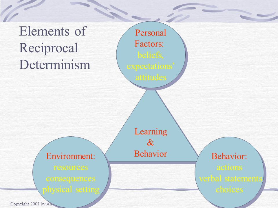 Copyright 2001 by Allyn and Bacon Elements of Reciprocal Determinism Learning & Behavior Learning & Behavior Environment: resources consequences physical setting Environment: resources consequences physical setting Personal Factors: beliefs, expectations' attitudes Personal Factors: beliefs, expectations' attitudes Behavior: actions verbal statements choices Behavior: actions verbal statements choices