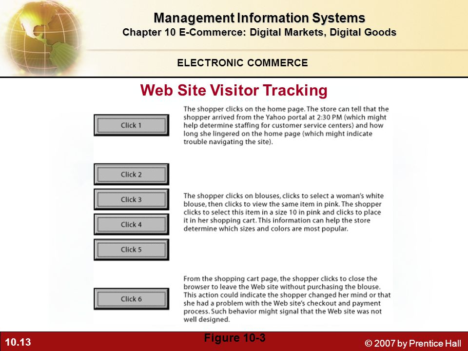 10.13 © 2007 by Prentice Hall Web Site Visitor Tracking Figure 10-3 ELECTRONIC COMMERCE Management Information Systems Chapter 10 E-Commerce: Digital