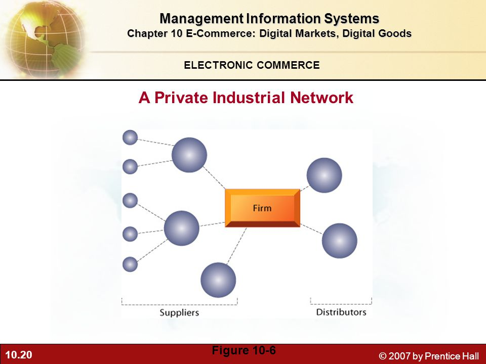 10.20 © 2007 by Prentice Hall ELECTRONIC COMMERCE A Private Industrial Network Figure 10-6 Management Information Systems Chapter 10 E-Commerce: Digital Markets, Digital Goods