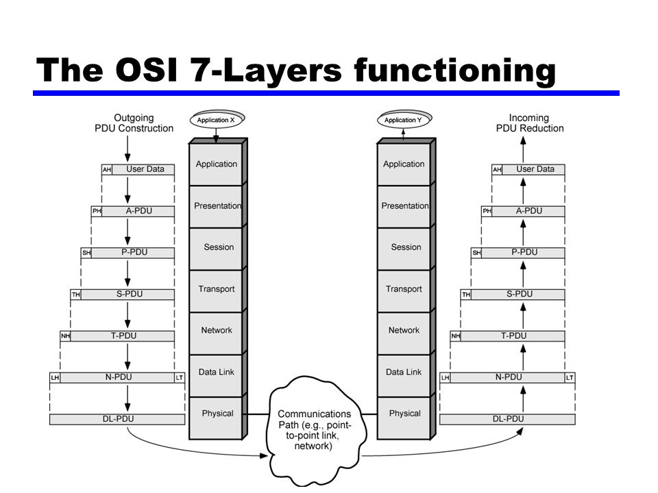 The OSI 7-Layers functioning