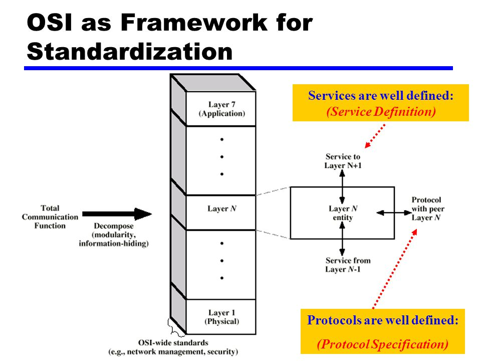 OSI as Framework for Standardization Services are well defined: (Service Definition) Protocols are well defined: (Protocol Specification)