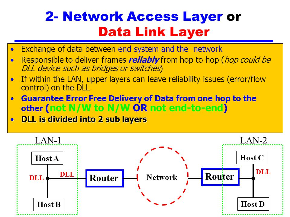 2- Network Access Layer or Data Link Layer Exchange of data between end system and the network Responsible to deliver frames reliably from hop to hop (hop could be DLL device such as bridges or switches) If within the LAN, upper layers can leave reliability issues (error/flow control) on the DLL Guarantee Error Free Delivery of Data from one hop to the other (not N/W to N/W OR not end-to-end) DLL is divided into 2 sub layersDLL is divided into 2 sub layers Network Host A Router Host B Host C Router Host D LAN-1LAN-2 DLL