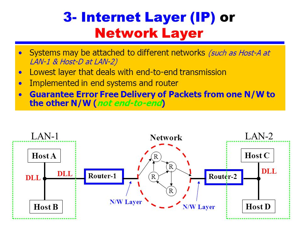 3- Internet Layer (IP) or Network Layer Systems may be attached to different networks (such as Host-A at LAN-1 & Host-D at LAN-2) Lowest layer that deals with end-to-end transmission Implemented in end systems and router Guarantee Error Free Delivery of Packets from one N/W to the other N/W (not end-to-end) Host A Router-1 Host B Host C Router-2 Host D LAN-1LAN-2 DLL Network N/W Layer R R R R