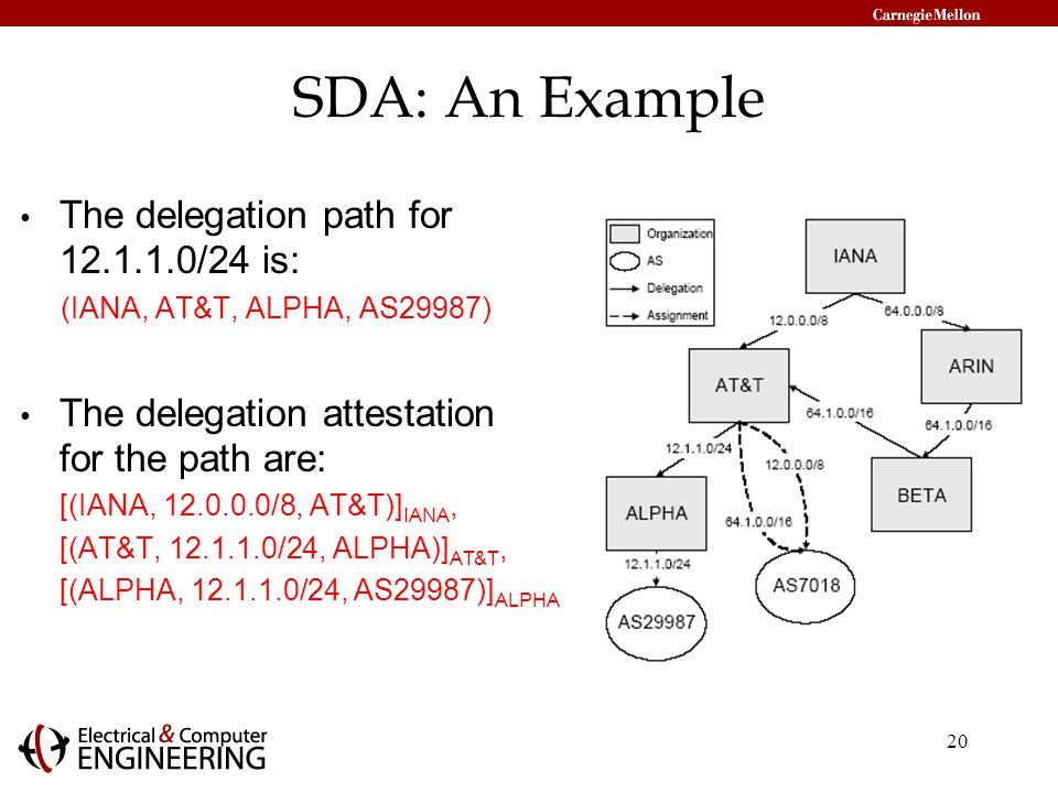 20 SDA: An Example The delegation path for /24 is: (IANA, AT&T, ALPHA, AS29987) The delegation attestation for the path are: [(IANA, /8, AT&T)] IANA, [(AT&T, /24, ALPHA)] AT&T, [(ALPHA, /24, AS29987)] ALPHA