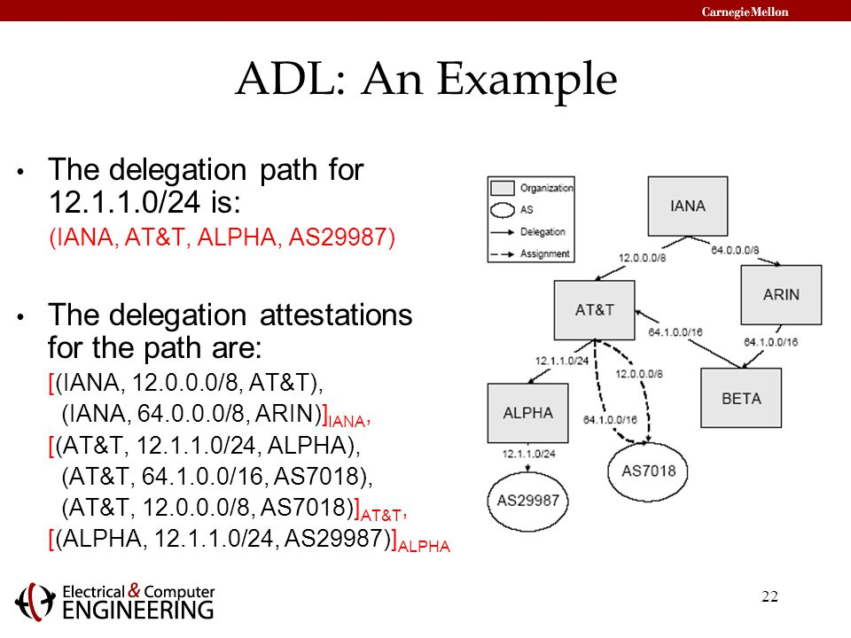 22 ADL: An Example The delegation path for /24 is: (IANA, AT&T, ALPHA, AS29987) The delegation attestations for the path are: [(IANA, /8, AT&T), (IANA, /8, ARIN)] IANA, [(AT&T, /24, ALPHA), (AT&T, /16, AS7018), (AT&T, /8, AS7018)] AT&T, [(ALPHA, /24, AS29987)] ALPHA