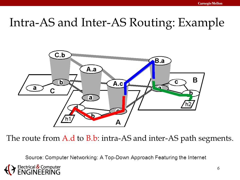 6 Intra-AS and Inter-AS Routing: Example Source: Computer Networking: A Top-Down Approach Featuring the Internet The route from A.d to B.b: intra-AS and inter-AS path segments.