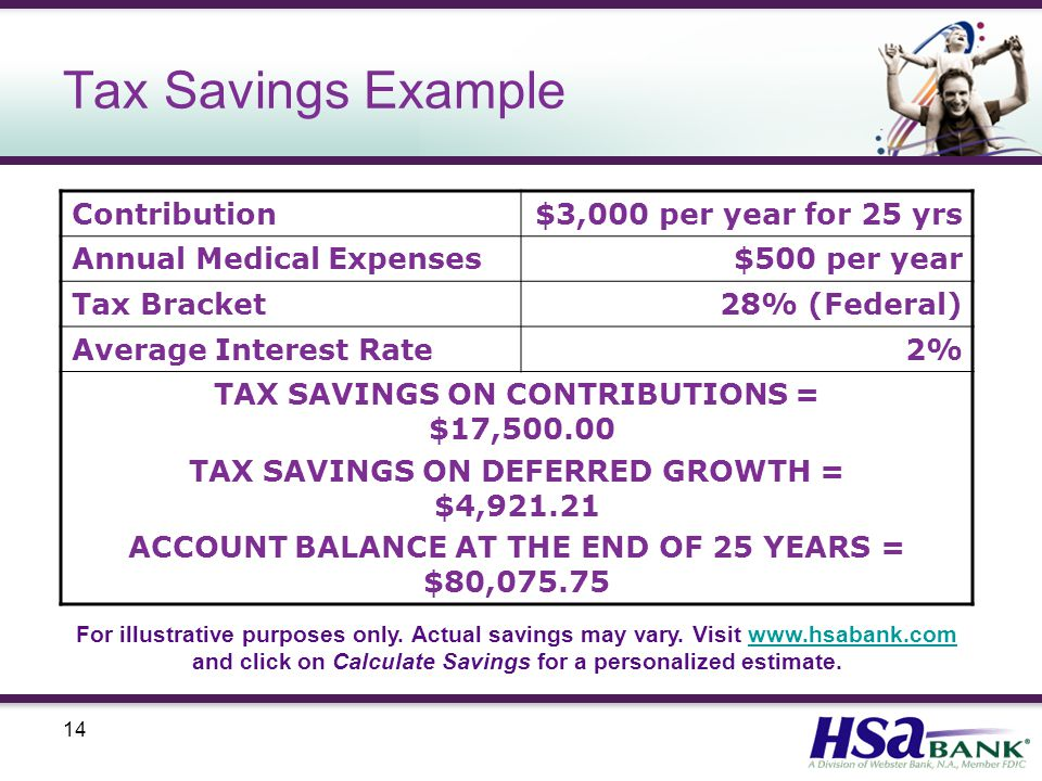 14 Tax Savings Example Contribution$3,000 per year for 25 yrs Annual Medical Expenses$500 per year Tax Bracket28% (Federal) Average Interest Rate2% TAX SAVINGS ON CONTRIBUTIONS = $17, TAX SAVINGS ON DEFERRED GROWTH = $4, ACCOUNT BALANCE AT THE END OF 25 YEARS = $80, For illustrative purposes only.