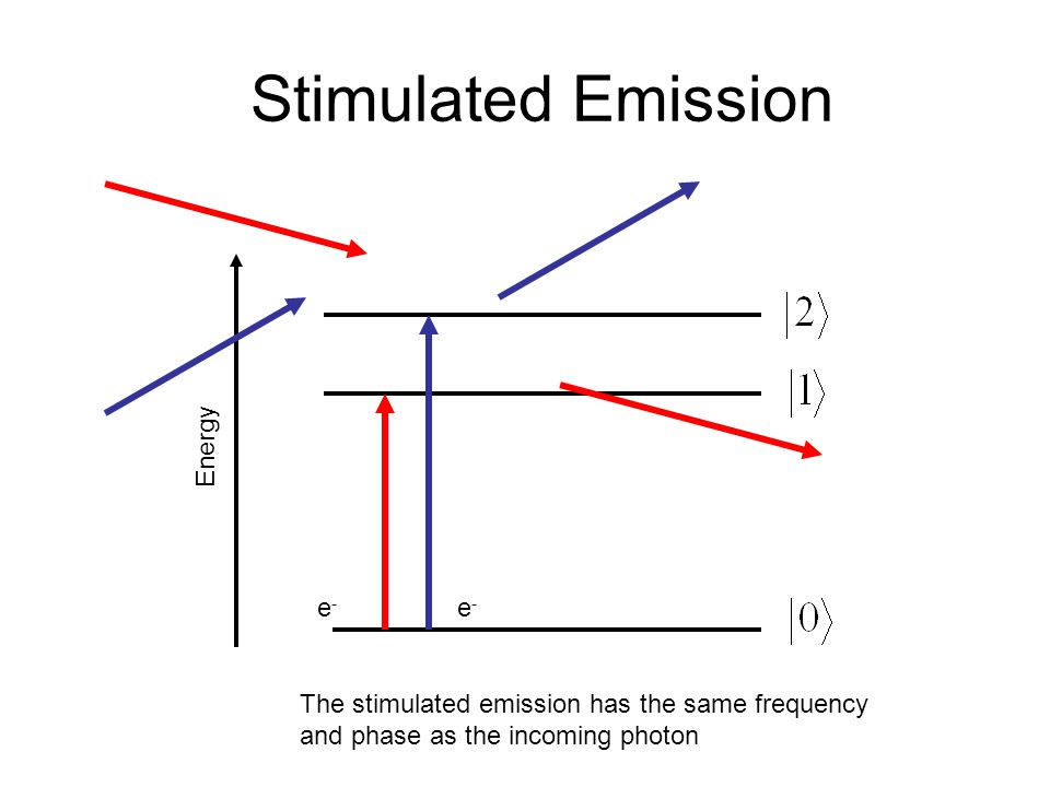 Stimulated Emission Energy e-e- e-e- The stimulated emission has the same frequency and phase as the incoming photon