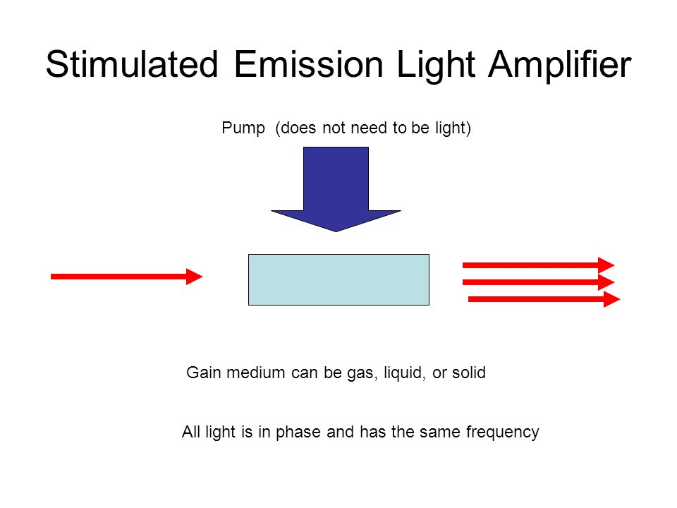 Stimulated Emission Light Amplifier Pump (does not need to be light) Gain medium can be gas, liquid, or solid All light is in phase and has the same frequency