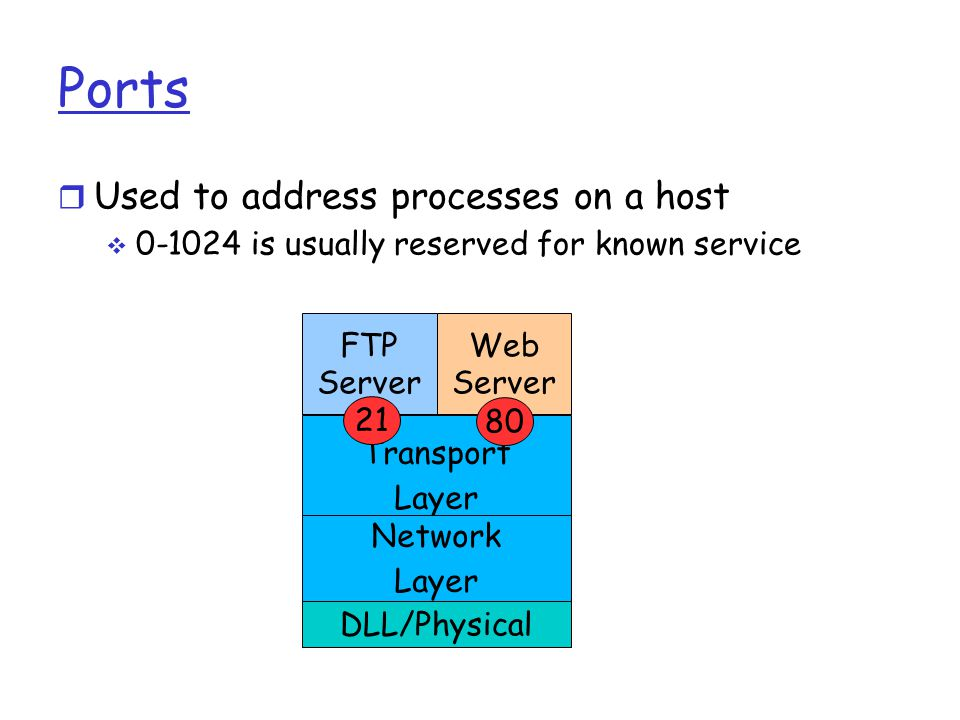 Transport Layer r Used to address processes on a host  is usually reserved for known service Ports FTP Server Web Server Network Layer DLL/Physical