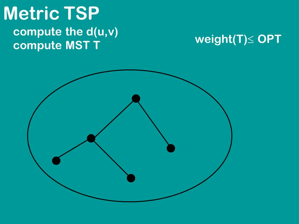 Metric TSP compute the d(u,v) compute MST T weight(T)  OPT