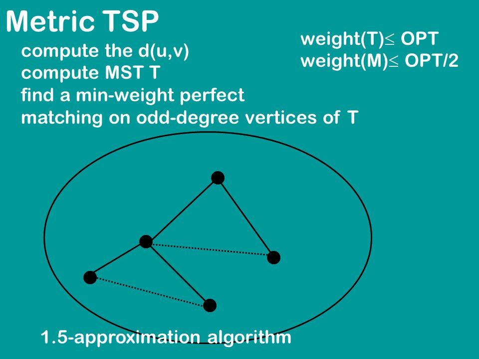 Metric TSP compute the d(u,v) compute MST T find a min-weight perfect matching on odd-degree vertices of T weight(T)  OPT weight(M)  OPT/2 1.5-approximation algorithm