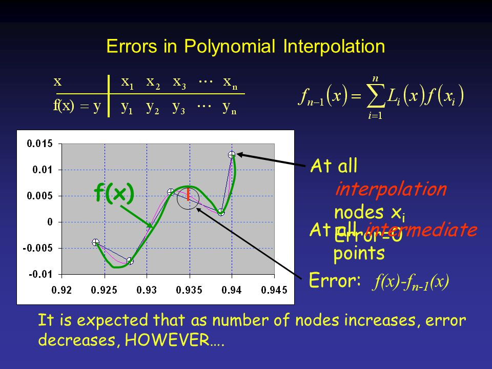 Errors in Polynomial Interpolation It is expected that as number of nodes increases, error decreases, HOWEVER….