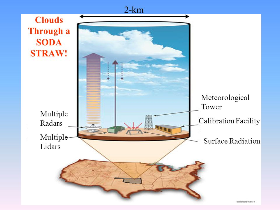 Surface Radiation Calibration Facility Meteorological Tower Multiple Radars Multiple Lidars 2-km Clouds Through a SODA STRAW!