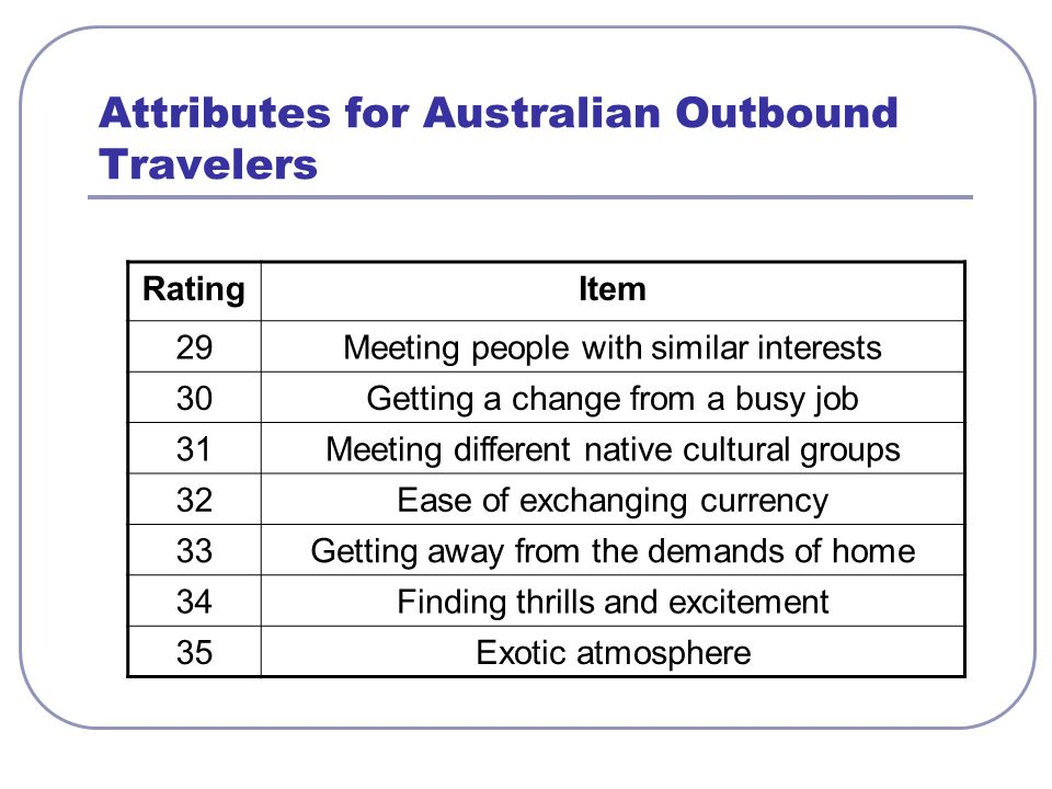 Attributes for Australian Outbound Travelers RatingItem 29Meeting people with similar interests 30Getting a change from a busy job 31Meeting different native cultural groups 32Ease of exchanging currency 33Getting away from the demands of home 34Finding thrills and excitement 35Exotic atmosphere