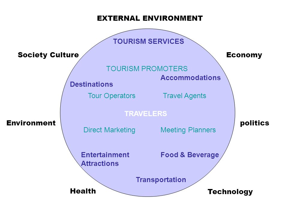 TRAVELERS EXTERNAL ENVIRONMENT Economy politics Technology Health Environment Society Culture TOURISM SERVICES Accommodations Food & Beverage Transportation Entertainment Attractions Destinations TOURISM PROMOTERS Travel AgentsTour Operators Direct MarketingMeeting Planners