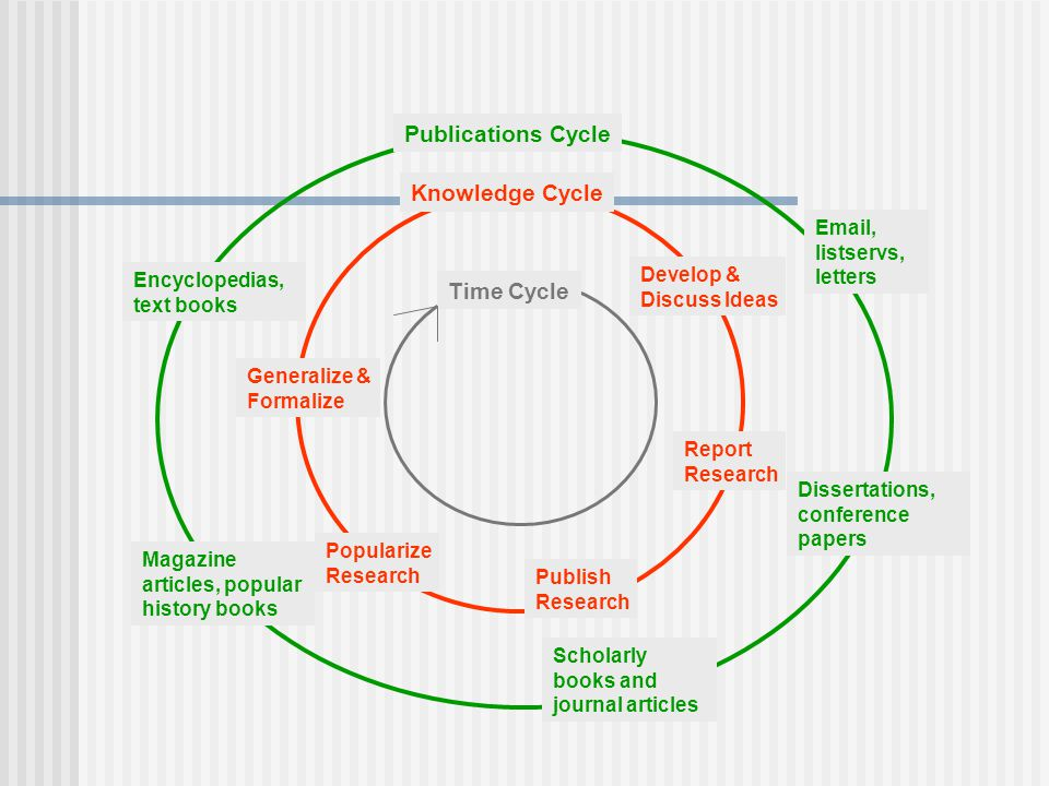 Time Cycle Knowledge Cycle Develop & Discuss Ideas Report Research Publish Research Popularize Research Generalize & Formalize Publications Cycle  , listservs, letters Dissertations, conference papers Scholarly books and journal articles Magazine articles, popular history books Encyclopedias, text books