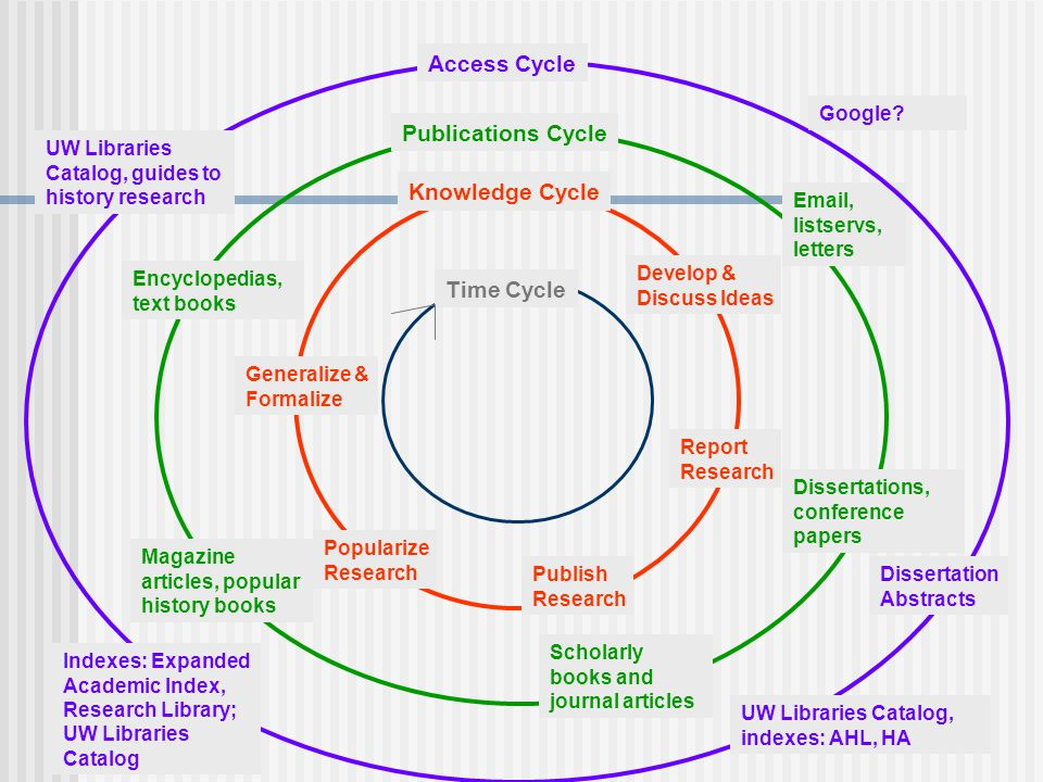 Time Cycle Knowledge Cycle Develop & Discuss Ideas Report Research Publish Research Popularize Research Generalize & Formalize Publications Cycle  , listservs, letters Dissertations, conference papers Scholarly books and journal articles Magazine articles, popular history books Encyclopedias, text books Access Cycle Google.