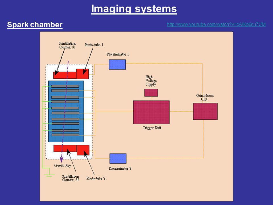 Imaging systems Spark chamber http://www.youtube.com/watch v=cAIKp0cu7UM