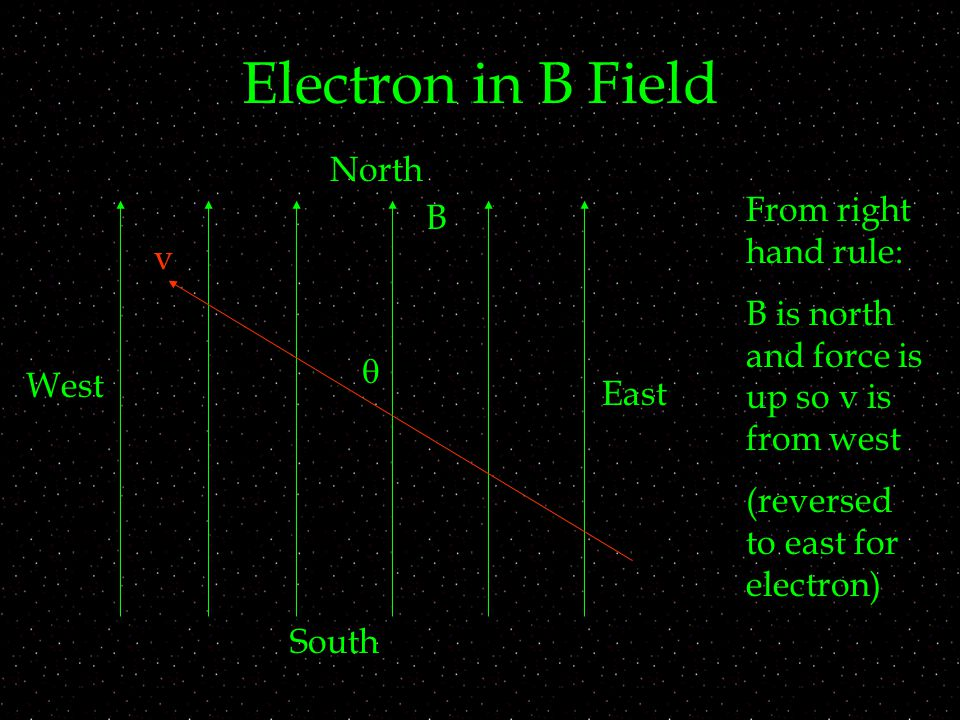 Electron in B Field v B  North West South East From right hand rule: B is north and force is up so v is from west (reversed to east for electron)