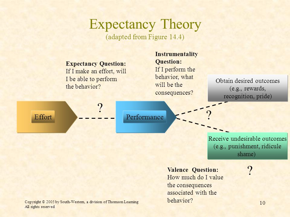 Copyright © 2005 by South-Western, a division of Thomson Learning All rights reserved 10 Expectancy Theory (adapted from Figure 14.4) .