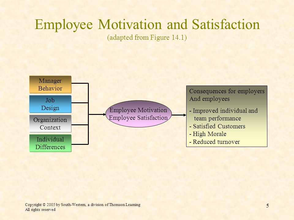 Copyright © 2005 by South-Western, a division of Thomson Learning All rights reserved 5 Employee Motivation and Satisfaction (adapted from Figure 14.1) Consequences for employers And employees - Improved individual and team performance - Satisfied Customers - High Morale - Reduced turnover Employee Motivation Employee Satisfaction Manager Behavior Job Design Organization Context Individual Differences