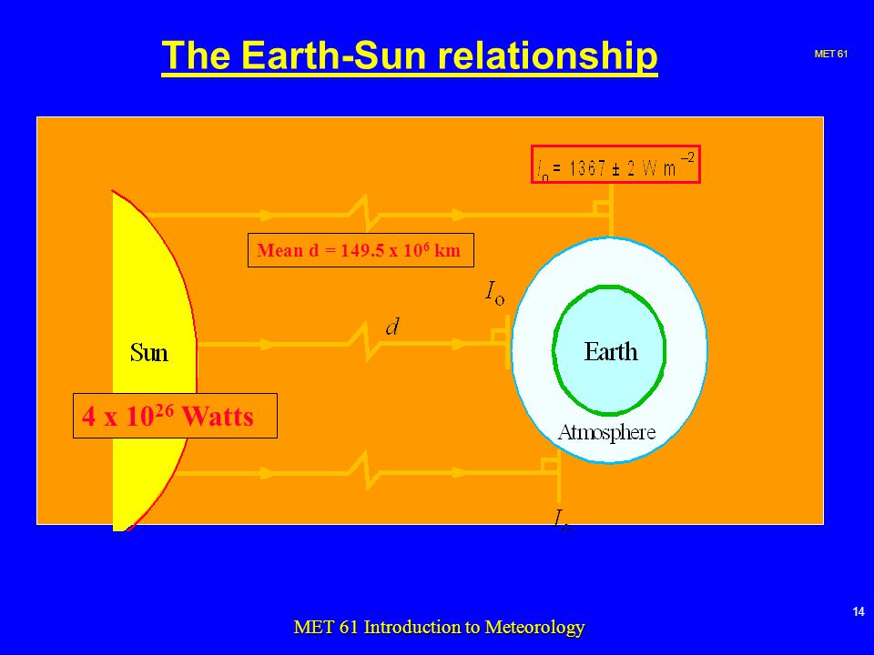 MET MET 61 Introduction to Meteorology The Earth-Sun relationship 4 x Watts Mean d = x 10 6 km