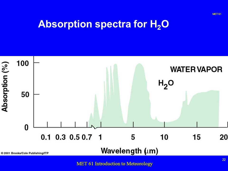 MET MET 61 Introduction to Meteorology Absorption spectra for H 2 O