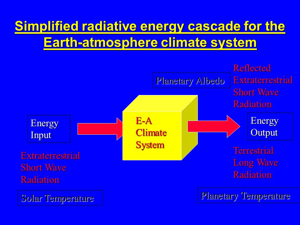 Simplified radiative energy cascade for the Earth-atmosphere climate system Energy Input Energy Output E-A Climate System Extraterrestrial Short Wave Radiation Reflected Extraterrestrial Short Wave Radiation Terrestrial Long Wave Radiation Planetary Albedo Solar Temperature Planetary Temperature