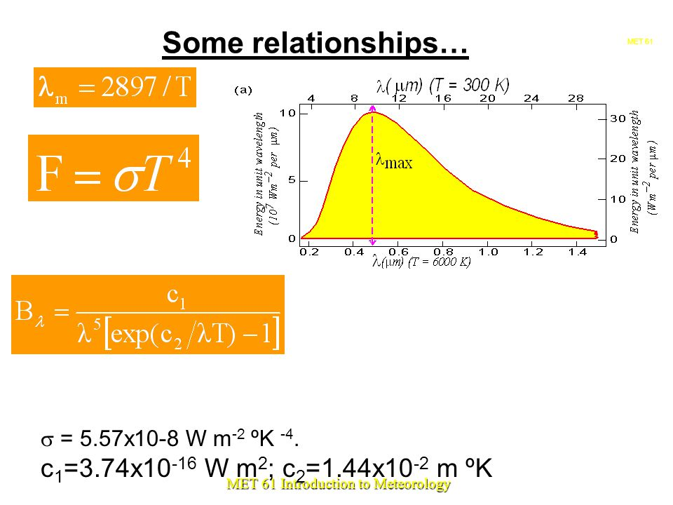 MET MET 61 Introduction to Meteorology Some relationships…  = 5.57x10-8 W m -2 ºK -4.