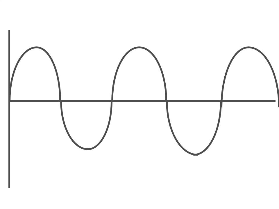 Traveling Wave Characteristics  Frequency  Period  Wavelength  Velocity  Amplitude