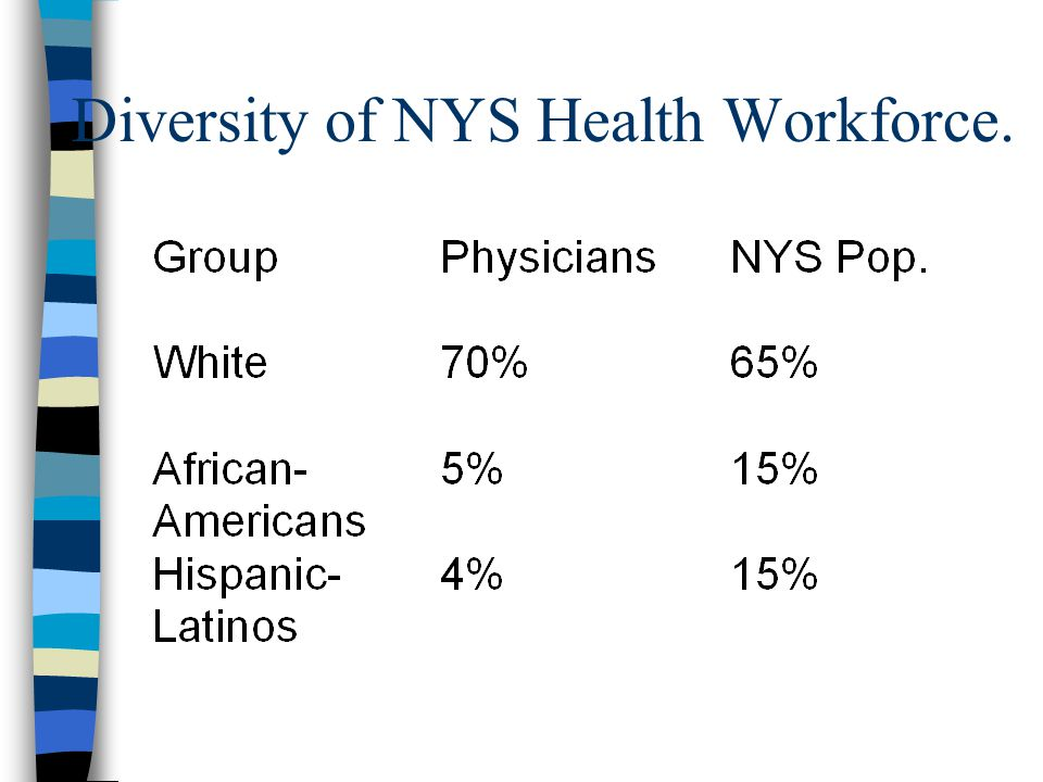 Diversity of NYS Health Workforce.
