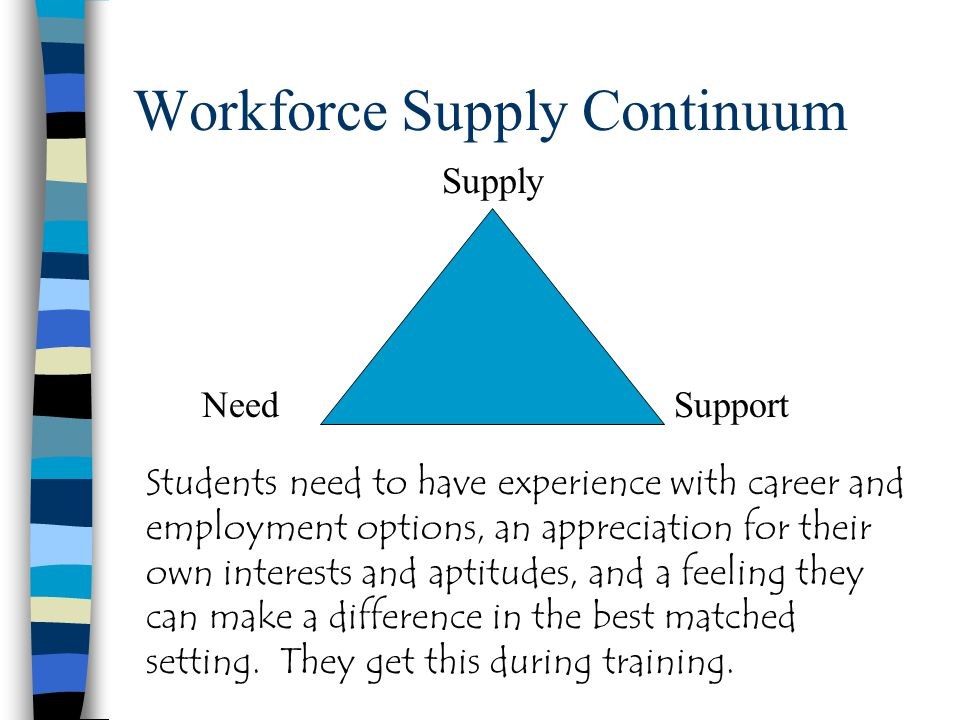 Workforce Supply Continuum Supply SupportNeed Students need to have experience with career and employment options, an appreciation for their own interests and aptitudes, and a feeling they can make a difference in the best matched setting.