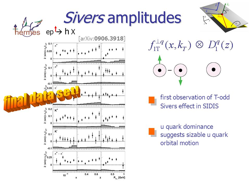Sivers amplitudes ep  h  X first observation of T-odd Sivers effect in SIDIS u quark dominance suggests sizable u quark orbital motion [arXiv: ]