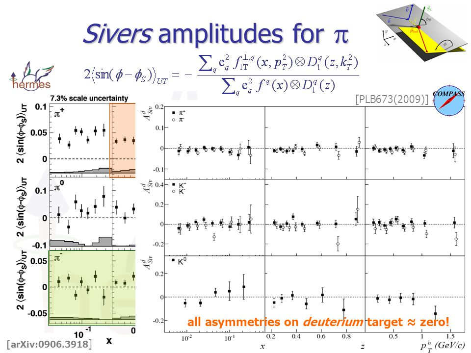 Sivers amplitudes for  [arXiv: ] clear rise with z rise at low P h plateau at high P h T T   dominated by u-quarks  u-quark Sivers DF < 0 cancellation for   : u and d quark Sivers DF of opposite sign all asymmetries on deuterium target ≈ zero.