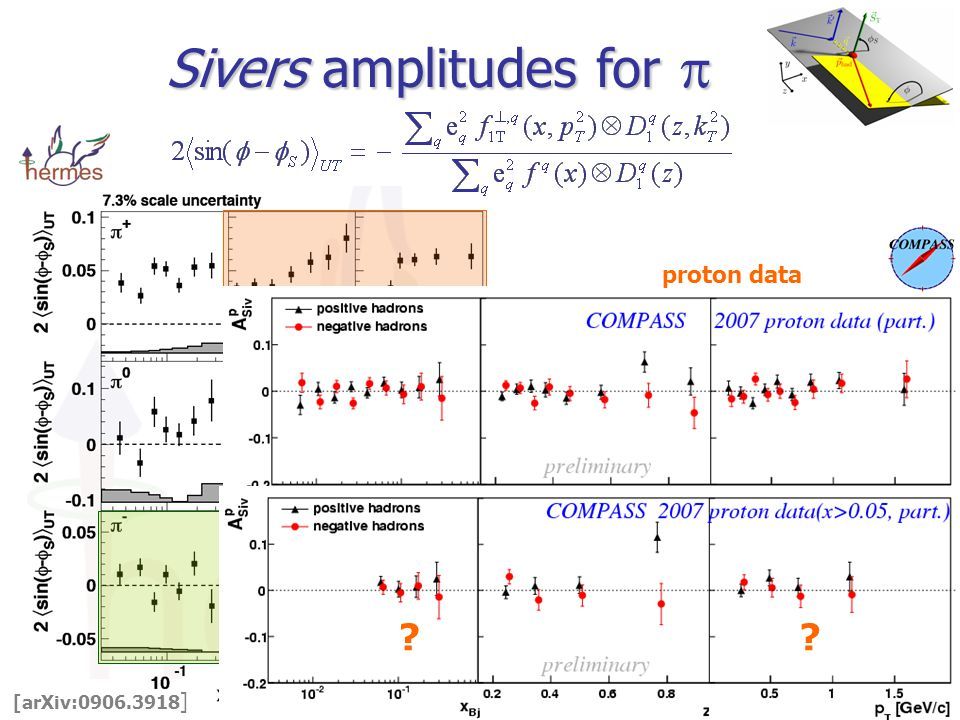Sivers amplitudes for  [arXiv: ] T T proton data