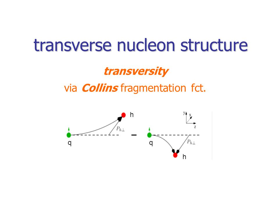 transverse nucleon structure transversity via Collins fragmentation fct. h h qq