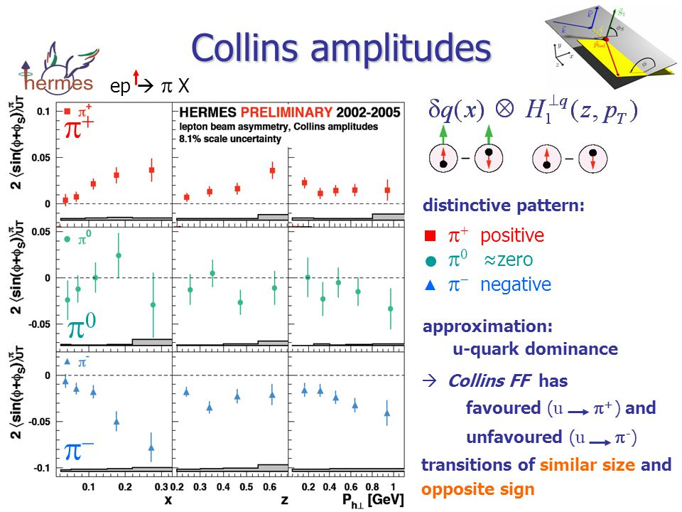 Collins amplitudes     positive   ≈zero   negative ep    X distinctive pattern:  approximation: u-quark dominance  Collins FF has favoured ( u   ) and unfavoured ( u  - ) transitions of similar size and opposite sign