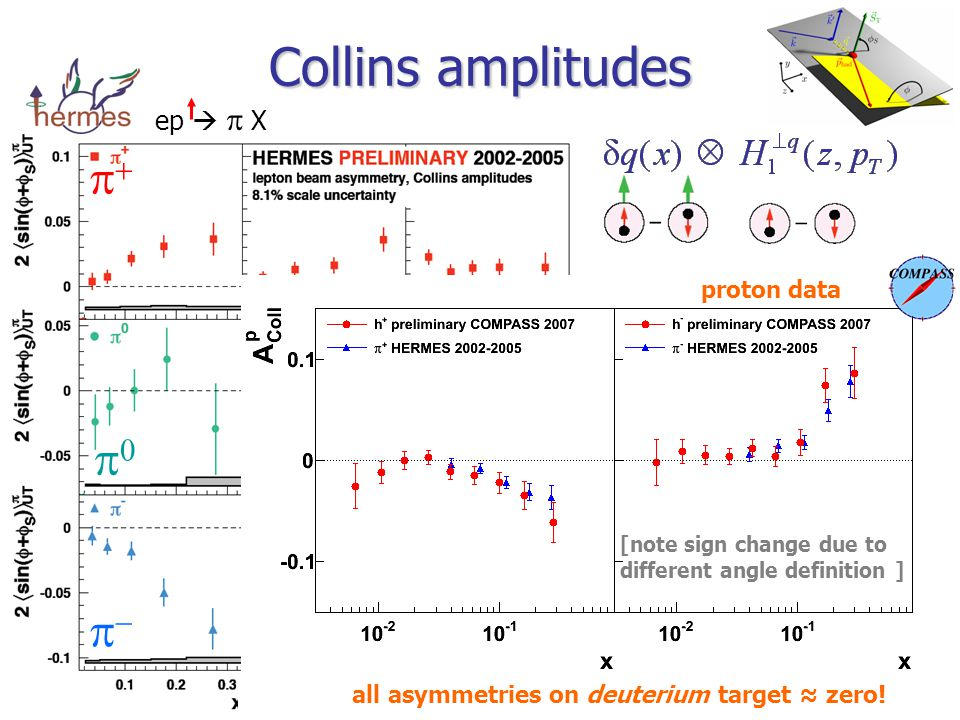 Collins amplitudes     positive   ≈zero   negative ep    X distinctive pattern:  approximation: u-quark dominance  Collins FF has favoured ( u   ) and unfavoured ( u  - ) transitions of similar size and opposite sign all asymmetries on deuterium target ≈ zero.
