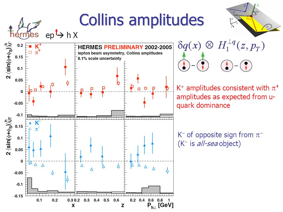 Collins amplitudes   ep  h  X  K + amplitudes consistent with   amplitudes as expected from u- quark dominance K  of opposite sign from   (K  is all-sea object)