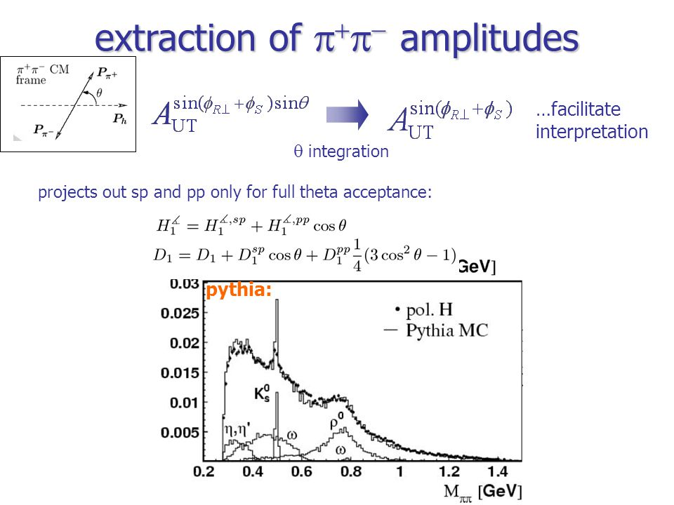 extraction of     amplitudes pythia:  integration …facilitate interpretation projects out sp and pp only for full theta acceptance: