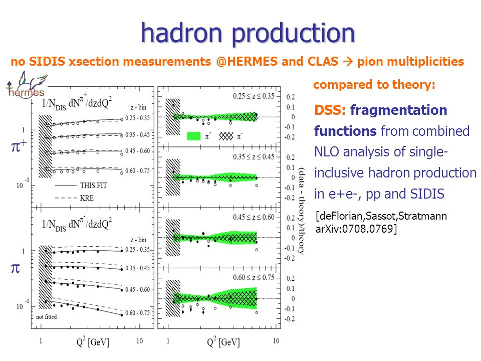 hadron production no SIDIS xsection and CLAS  pion multiplicities [deFlorian,Sassot,Stratmann arXiv: ] compared to theory: DSS: fragmentation functions from combined NLO analysis of single- inclusive hadron production in e+e-, pp and SIDIS  