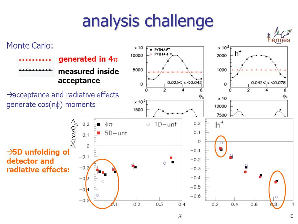 analysis challenge Monte Carlo: generated in 4  measured inside acceptance  acceptance and radiative effects generate cos(n  ) moments  5D unfolding of detector and radiative effects: