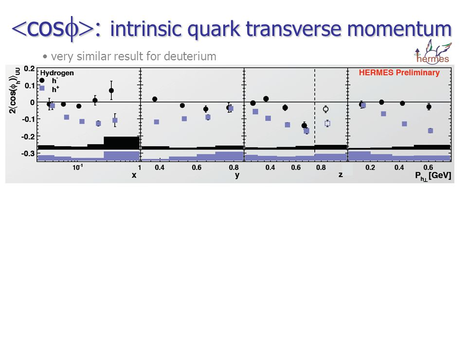  cos  intrinsic quark transverse momentum very similar result for deuterium