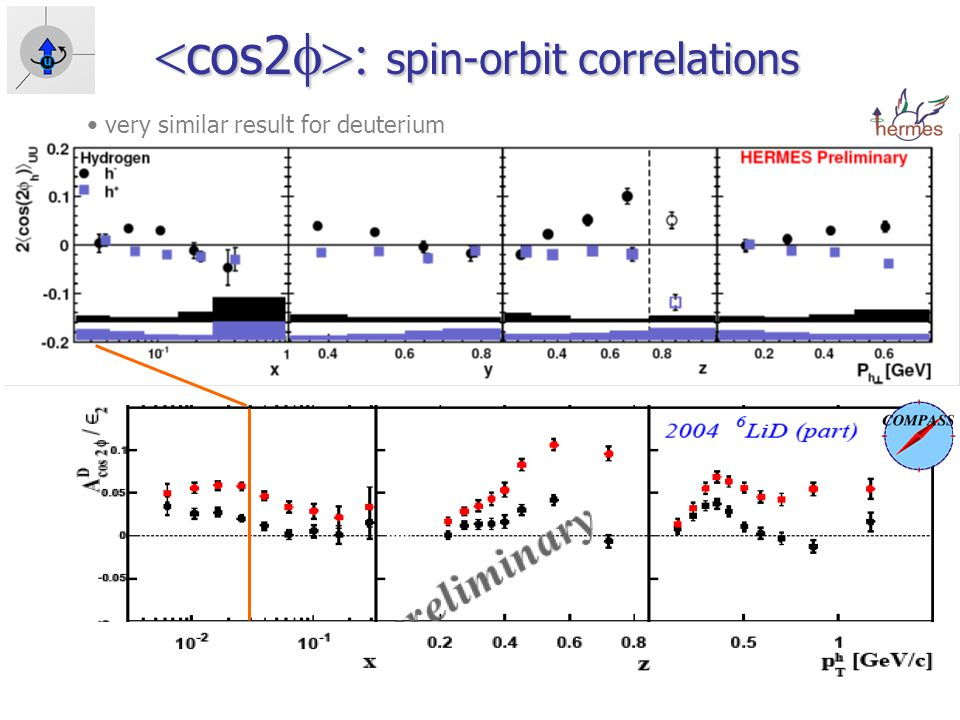 cos2  spin-orbit correlations very similar result for deuterium