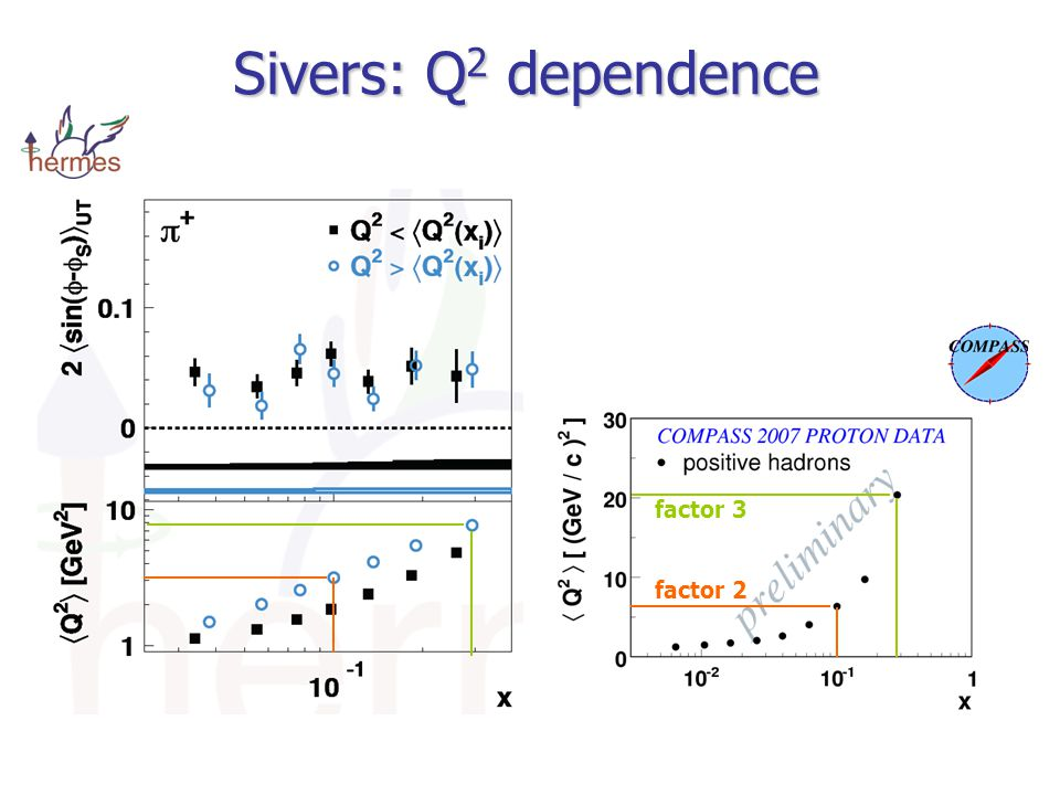 Sivers: Q 2 dependence factor 2 factor 3