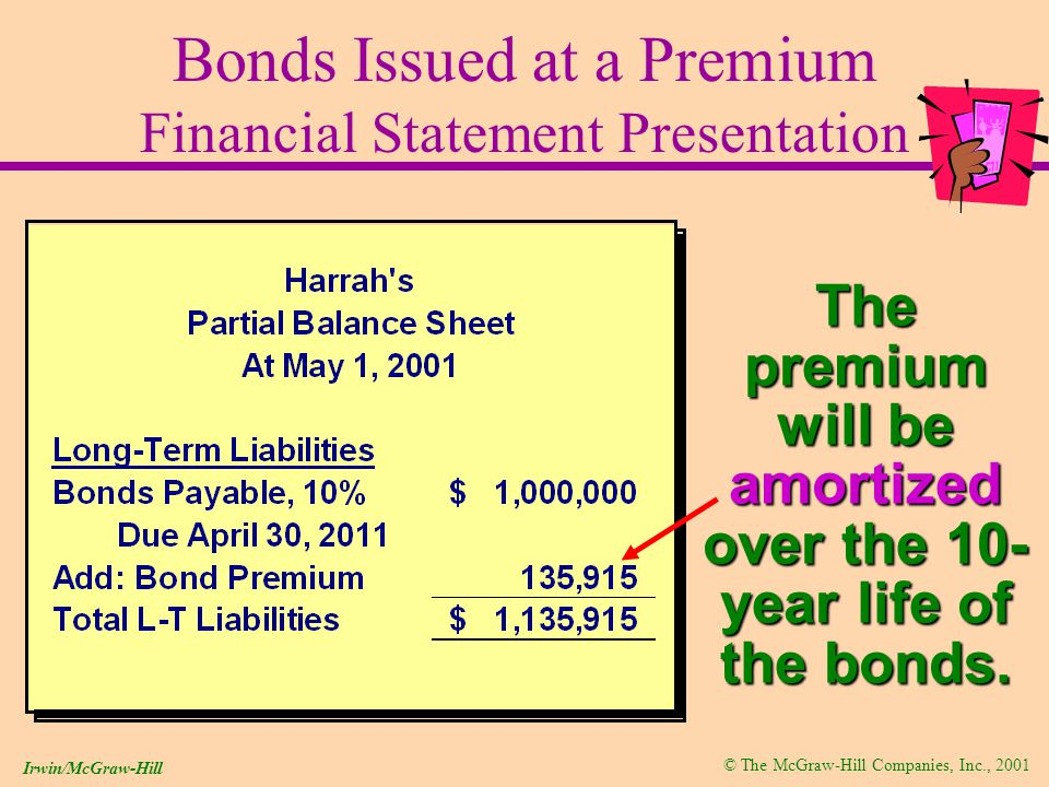 © The McGraw-Hill Companies, Inc., 2001 Irwin/McGraw-Hill Bonds Issued at a Premium Financial Statement Presentation The premium will be amortized over the 10- year life of the bonds.